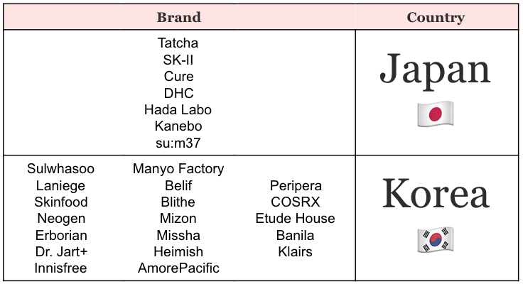 Korean and Japanese Beauty Brands