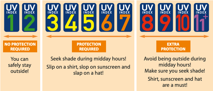 WHO UV Index